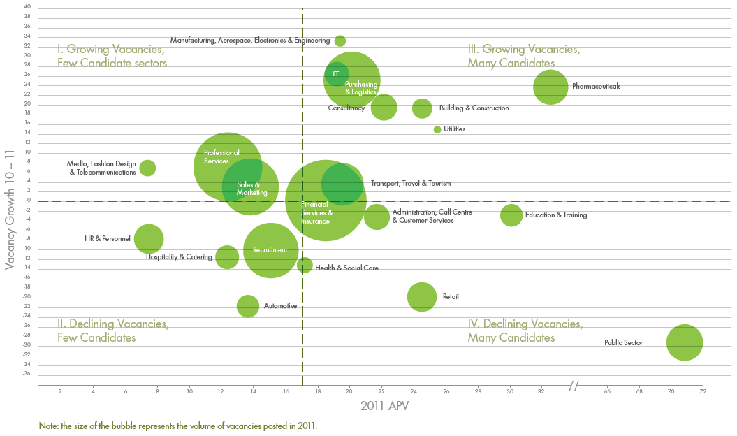 In this report, Broadbean (a provider of recruitment advert posting and candidate response tracking technology) have taken both a macro and industry-specific view of what they saw happen in the UK recruitment market during 2011. Looking back, it is clear that 2011 was the year in which the depth and […]