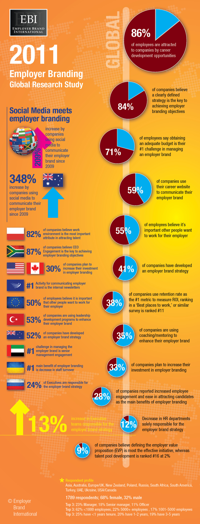 Executives now challenging HR and Marketing for responsibility of the Employer Brand strategy In an era of social media dominance where employer branding continues to develop around the world, HR and Marketing are now being challenged by Executives for control of the Employer Brand strategy in new survey findings from […]