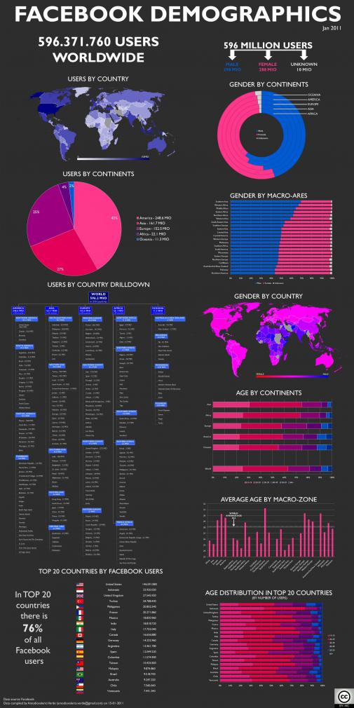 This infographic (and presentation) is all about Facebook statistics and it shows a demogrpahic breakdown by continent, macro-area and countries of the 596,371,760 users worldwide.