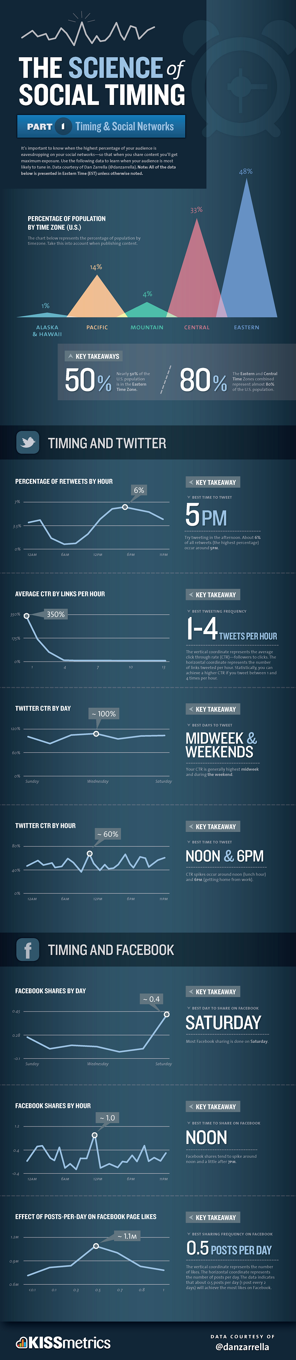 """A question often asked to me is """"when is the best time to post on social media?"""". Data suggests that there are distinct windows in which to share content if you want to achieve to get maximum exposure. It's important to know when the highest percentage of your audience is […]"""
