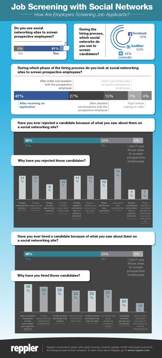Reppler, a social media monitoring service, recently conducted a survey of 300 professionals who are involved in the hiring process at their company to understand the use of social networks for screening job applicants. The results of this survey are shown in this infographic: