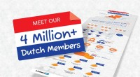 The world's largest professional network now connects more than a quarter of all Dutch adults, after LinkedIn passed the 4 million member mark in the Netherlands (with a total population of 16 million people). LinkedIn has established themselves as the social media platform where Dutch professionals come to talk business, […]