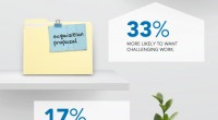 Roughly 21% of today's working professionals can be considered as active job seekers. Another 20% are super passive i.e. happily employed and not interested in a new opportunity. The rest, 59% of all professionals, are approachable according to a survey conducted by LinkedIn. Interestingly, professionals with short tenure are just […]