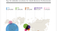 LinkedIn released today new data about its popularity among small business professionals. They looked at how many small business professionals are already LinkedIn members. For the purposes of this study, LinkedIn defined small business professionals as LinkedIn members who currently work at a company that has between 11 to 500 […]