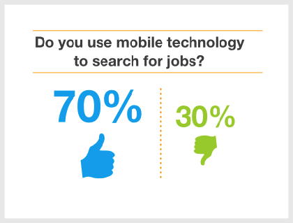 Simply Hired Releases 2013 Mobile Recruiting Outlook Who:Simply Hired®, a technology company that operates one of the world's largest job search engines, todayreleased its2013Mobile Recruiting Outlook. What:Mobile technology is changing the way people search – in fact, according to iSuppli smartphones now make up nearly 50 percent of the mobile […]