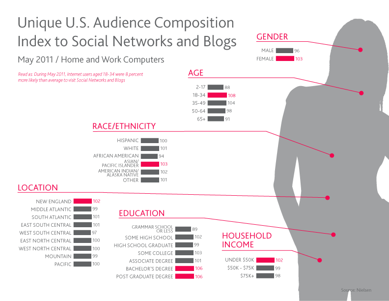 Social media not only connects consumers with each other, but also with just about every place they go and everything they watch and buy. Nielsen's new Social Media Report looks at trends and consumption patterns across social media platforms in the U.S. and other major markets, exploring the rising influence […]
