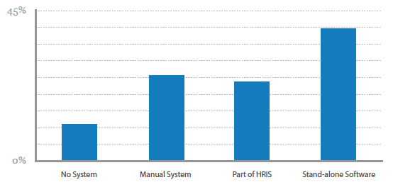 """End 2009 research was conducted in 164 Australian organisations with over 500 employees, representing a total of over 730,000 employees, about their Human Resources Information System (HRIS). The responses have been collated in the """"Navigo Australian HR Tech Report 2010"""" (free copy to download). Over 70% of enterprise-level organisations in […]"""