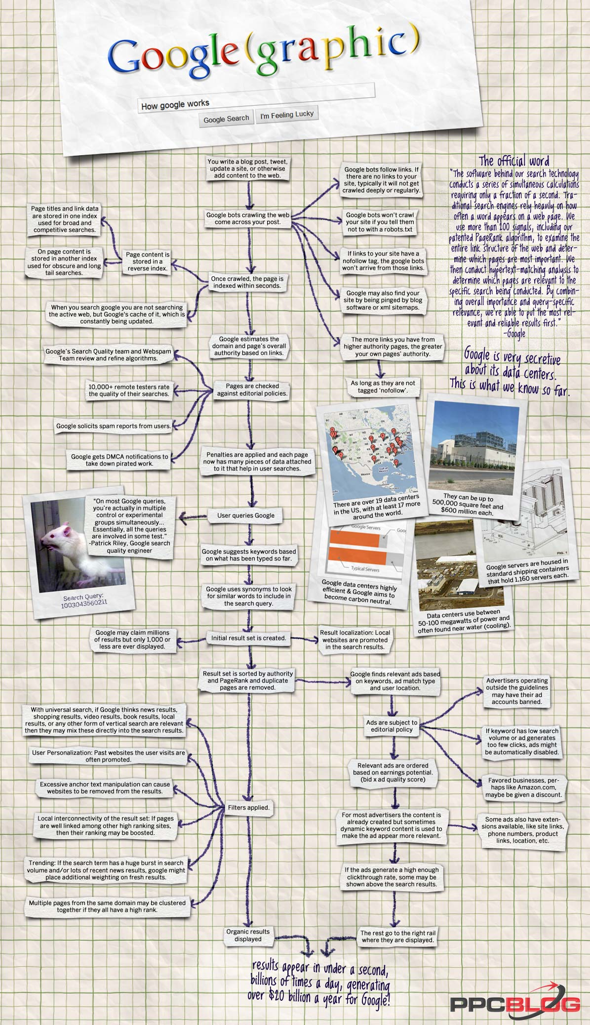 Have you ever asked yourself how Google works? The life span of a Google query normally lasts less than half a second, yet involves a number of different steps that must be completed before results can be delivered to a person seeking information. This infographic below provides a good overview […]