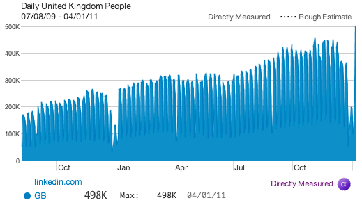 On request by UK newspaper City A.M., I've compiled a list of facts and figures about the usage of LinkedIn in the United Kingdom. Did you know that the LinkedIn.com site has 4,712,656 UK members at this moment? This month I expect they will break the 4 Million barrier of […]