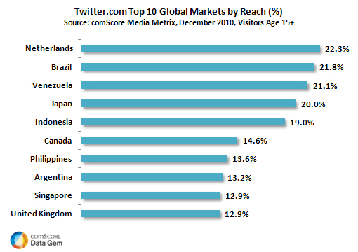 Hyves Maintains Position as Top Social Networking Site in the Netherlands Despite Facebook's Rapid Advances ComScore, a leader in measuring the digital world, today released a study of social networking usage in the Netherlands. The study reveals that the Dutch social networking market continues to grow strongly as sites like […]
